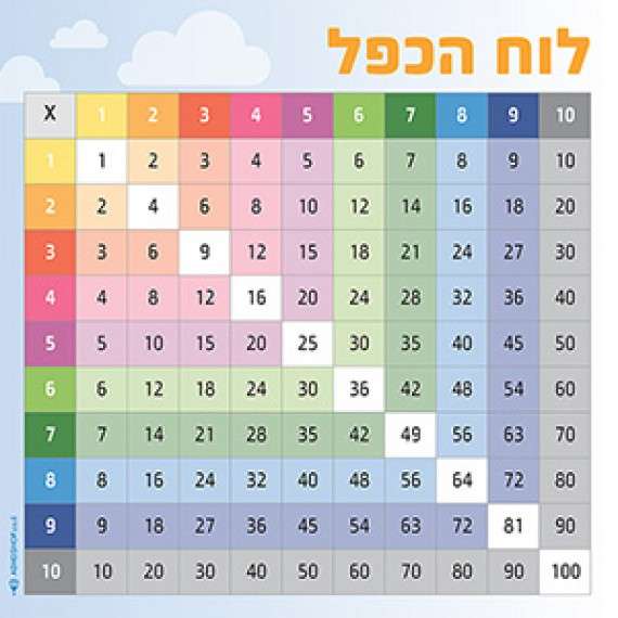 Times Table Game on 8 Times Table