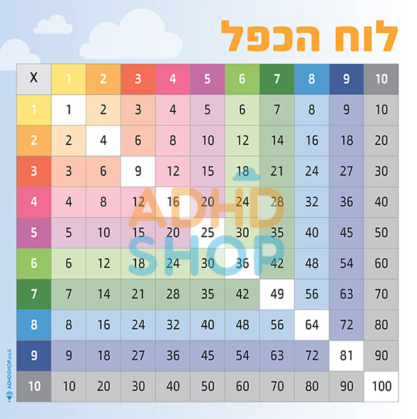 times table poster-wp